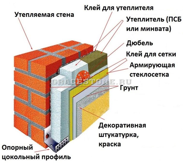 Фасадная система теплоизоляции